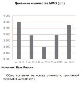 Динамика количества МФО (шт.)