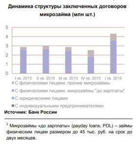 Динамика структуры заключенных договоров микрозайма (млн шт.)
