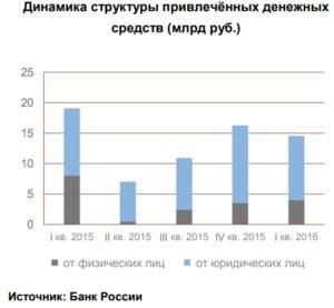 Динамика структуры привлечённых денежных средств (млрд руб.)